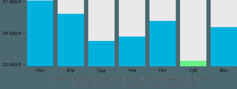 Динамика цен билетов на самолёт из Актобе в Россию в зависимости от дня недели