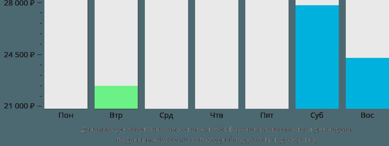 Динамика цен билетов на самолет из Актюбинска в Воронеж в зависимости от дня недели