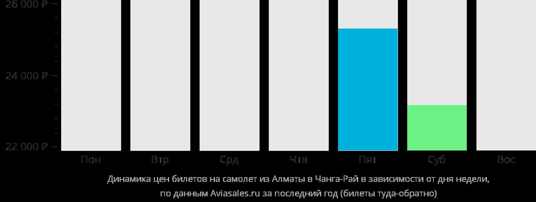 Динамика цен билетов на самолет из Алматы в Чианграй в зависимости от дня недели