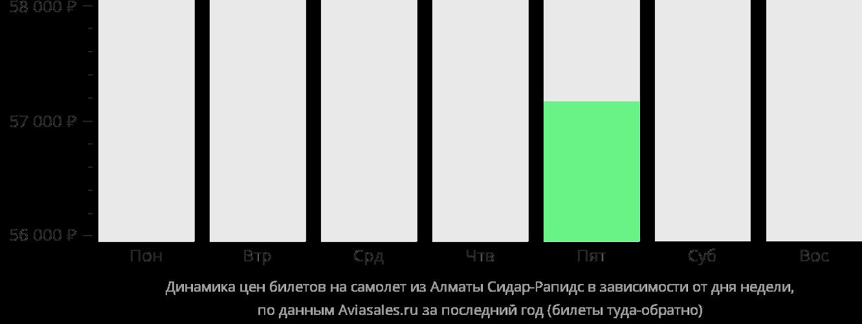 Динамика цен билетов на самолет из Алматы в Сидар-Рапидс в зависимости от дня недели