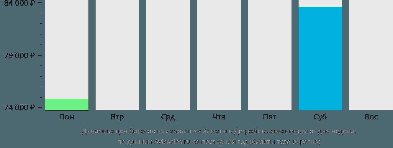 Динамика цен билетов на самолет из Алматы в Детройт в зависимости от дня недели