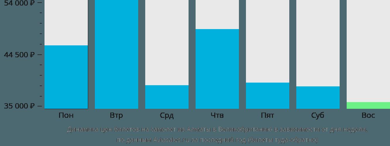 Динамика цен билетов на самолет из Алматы в Великобританию в зависимости от дня недели