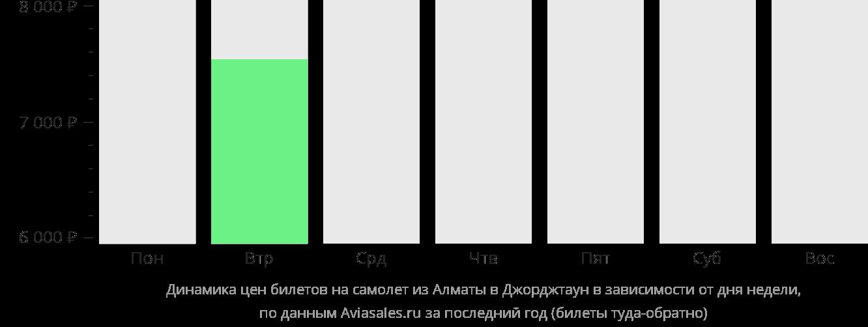 Динамика цен билетов на самолет из Алматы на Большой Кайман в зависимости от дня недели