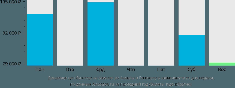 Динамика цен билетов на самолет из Алматы в Гонолулу в зависимости от дня недели