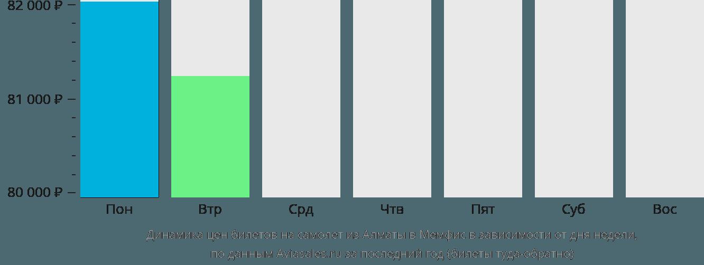 Динамика цен билетов на самолет из Алматы в Мемфис в зависимости от дня недели
