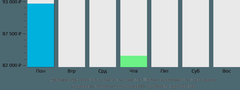 Динамика цен билетов на самолет из Алматы в Панаму в зависимости от дня недели