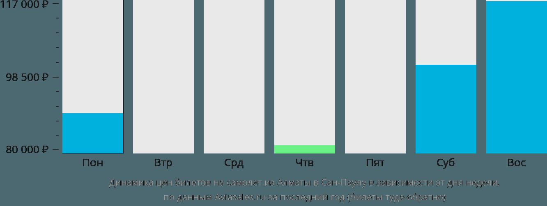 Динамика цен билетов на самолет из Алматы в Сан-Паулу в зависимости от дня недели