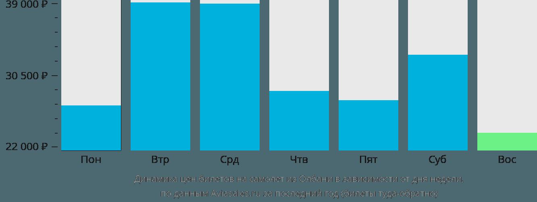 Динамика цен билетов на самолёт из Олбани в зависимости от дня недели