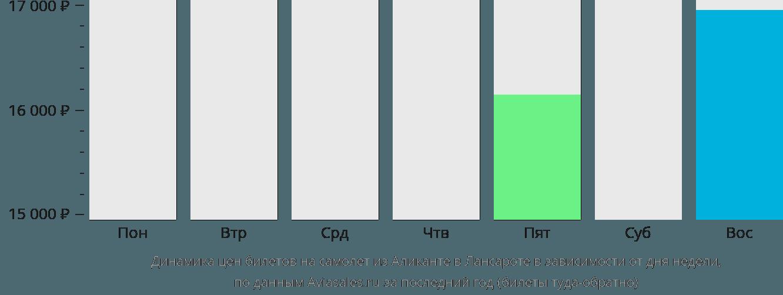 Динамика цен билетов на самолет из Аликанте в Лансароте в зависимости от дня недели