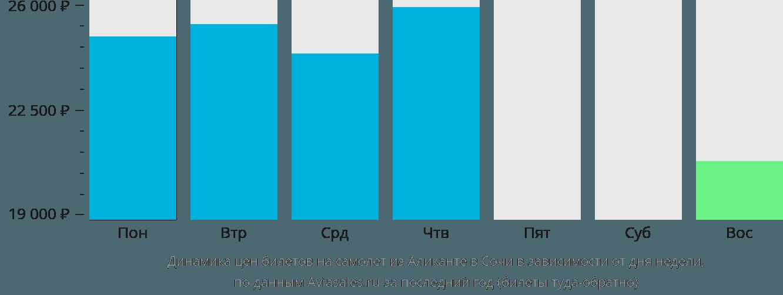 Динамика цен билетов на самолёт из Аликанте в Сочи в зависимости от дня недели