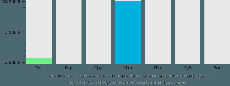 Динамика цен билетов на самолет из Аликанте в Бремен в зависимости от дня недели