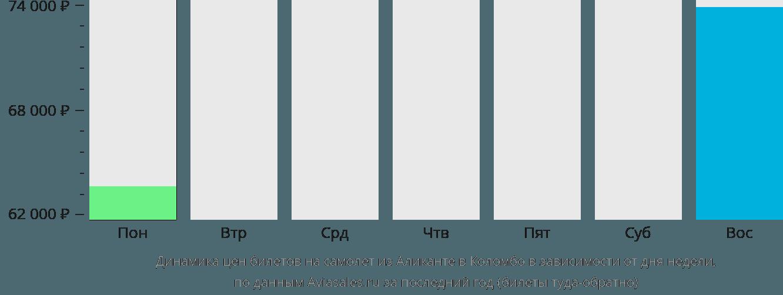 Динамика цен билетов на самолёт из Аликанте в Коломбо в зависимости от дня недели