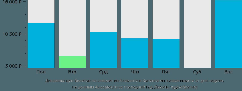 Динамика цен билетов на самолет из Аликанте в Копенгаген в зависимости от дня недели