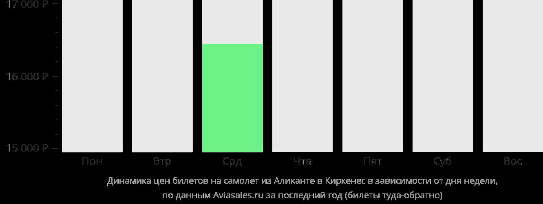 Динамика цен билетов на самолет из Аликанте в Киркенес в зависимости от дня недели
