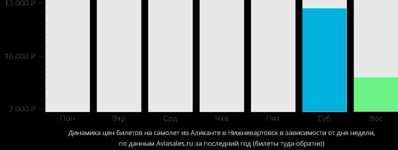 Динамика цен билетов на самолет из Аликанте в Нижневартовск в зависимости от дня недели