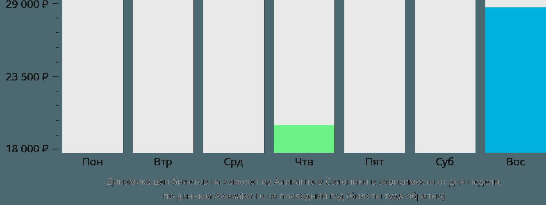 Динамика цен билетов на самолет из Аликанте в Салоники в зависимости от дня недели
