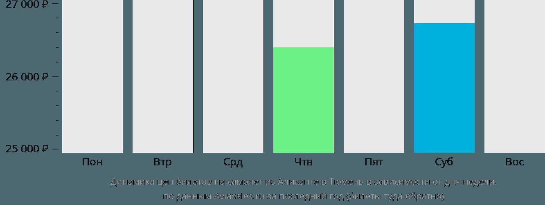 Динамика цен билетов на самолет из Аликанте в Тюмень в зависимости от дня недели