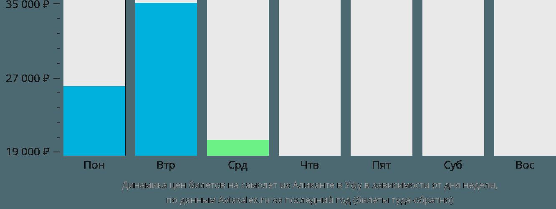 Динамика цен билетов на самолет из Аликанте в Уфу в зависимости от дня недели