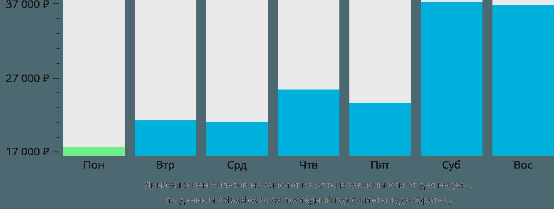 Динамика цен билетов на самолет из Алты в зависимости от дня недели