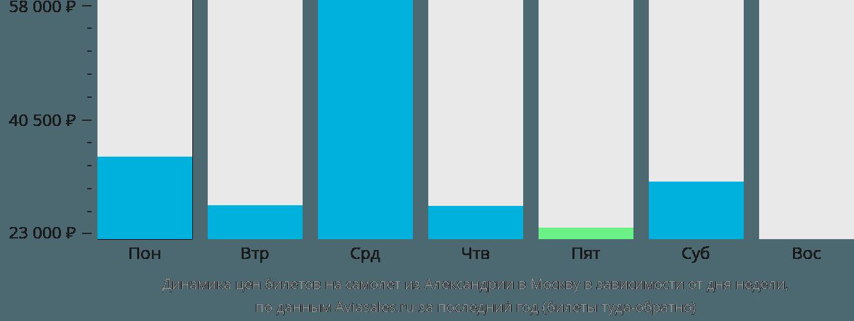 Динамика цен билетов на самолёт из Александрии в Москву в зависимости от дня недели