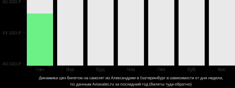 Динамика цен билетов на самолет из Александрии в Екатеринбург в зависимости от дня недели
