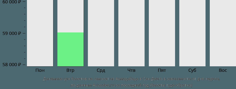 Динамика цен билетов на самолет из Ахмадабада в Сан-Диего в зависимости от дня недели