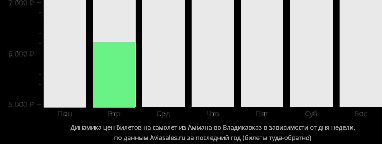 Динамика цен билетов на самолет из Аммана во Владикавказ в зависимости от дня недели