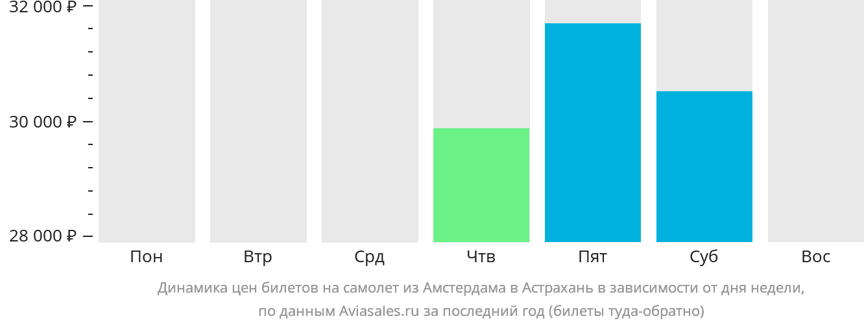 Динамика цен билетов на самолёт из Амстердама в Астрахань в зависимости от дня недели