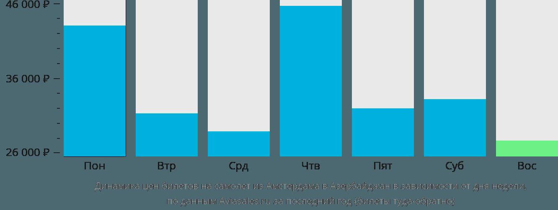 Динамика цен билетов на самолет из Амстердама в Азербайджан в зависимости от дня недели