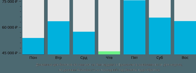 Динамика цен билетов на самолёт из Амстердама в Бразилию в зависимости от дня недели