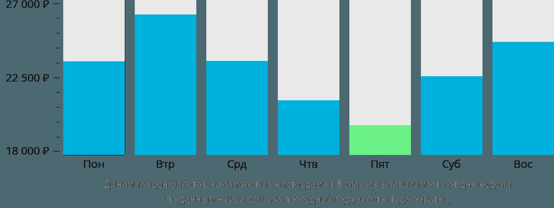 Динамика цен билетов на самолет из Амстердама в Беларусь в зависимости от дня недели