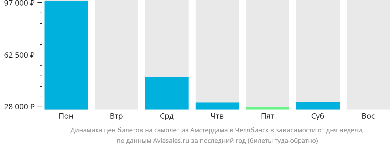 Динамика цен билетов на самолёт из Амстердама в Челябинск в зависимости от дня недели