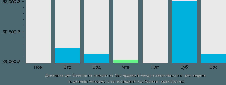 Динамика цен билетов на самолёт из Амстердама в Чэнду в зависимости от дня недели
