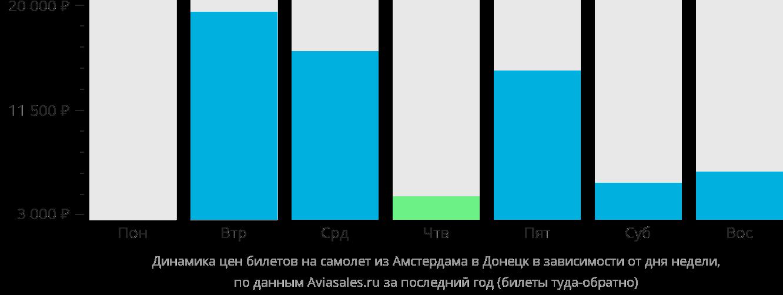 Динамика цен билетов на самолет из Амстердама в Донецк в зависимости от дня недели