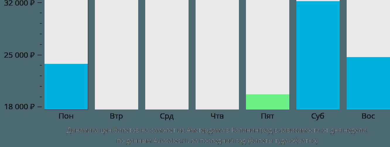Динамика цен билетов на самолет из Амстердама в Калининград в зависимости от дня недели