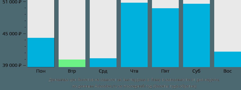 Динамика цен билетов на самолет из Амстердама в Лиму в зависимости от дня недели