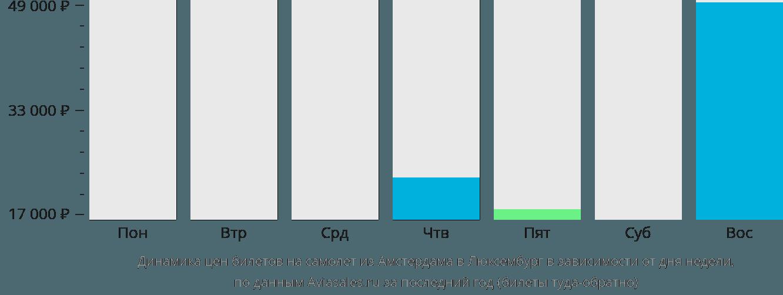 Динамика цен билетов на самолет из Амстердама в Люксембург в зависимости от дня недели