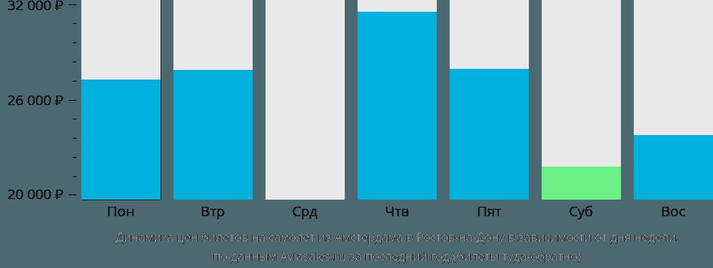 Динамика цен билетов на самолет из Амстердама в Ростов-на-Дону в зависимости от дня недели
