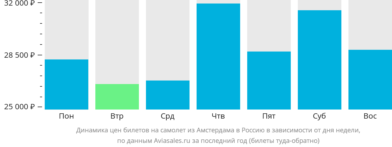 Динамика цен билетов на самолет из Амстердама в Россию в зависимости от дня недели