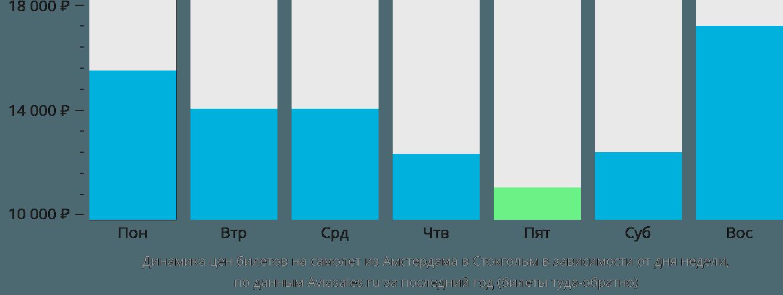Динамика цен билетов на самолет из Амстердама в Стокгольм в зависимости от дня недели
