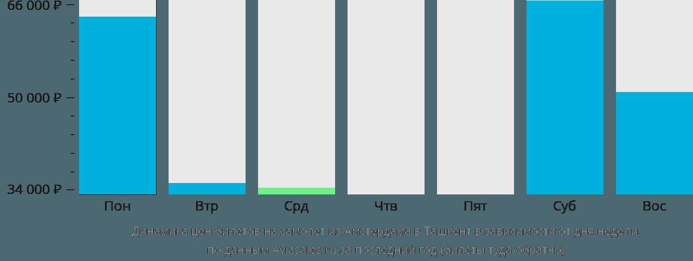 Динамика цен билетов на самолет из Амстердама в Ташкент в зависимости от дня недели
