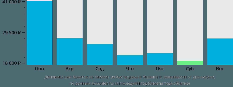 Динамика цен билетов на самолёт из Амстердама в Украину в зависимости от дня недели