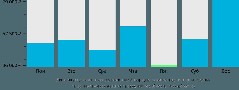 Динамика цен билетов на самолет из Анкориджа в зависимости от дня недели