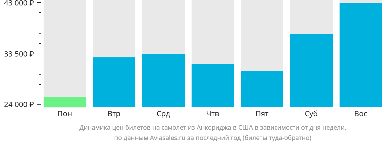 Динамика цен билетов на самолёт из Анкориджа в США в зависимости от дня недели