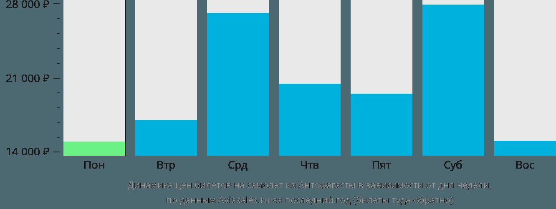 Динамика цен билетов на самолет из Антофагасты в зависимости от дня недели