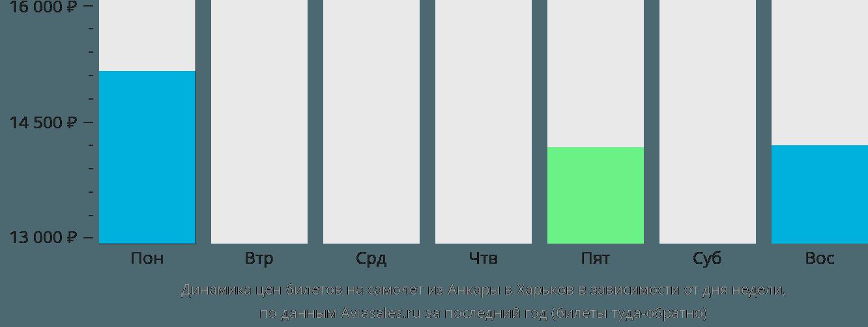 Динамика цен билетов на самолет из Анкары в Харьков в зависимости от дня недели
