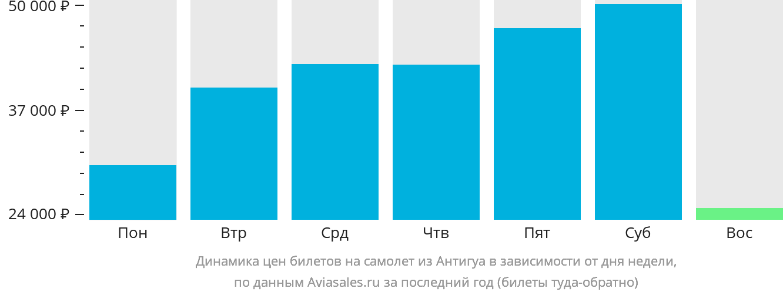 Динамика цен билетов на самолет из Антигуа в зависимости от дня недели