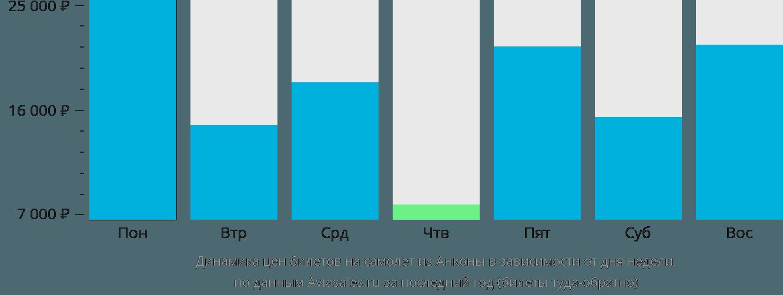 Динамика цен билетов на самолёт из Анконы в зависимости от дня недели