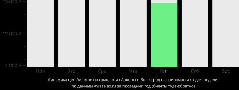 Динамика цен билетов на самолет из Анконы в Волгоград в зависимости от дня недели