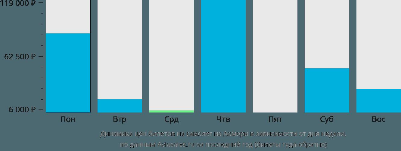 Динамика цен билетов на самолет из Аомори в зависимости от дня недели